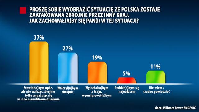 """Mniej niż jedna trzecia Polaków jest gotowa walczyć za kraj. Sondaż """"Faktów"""" TVN"""