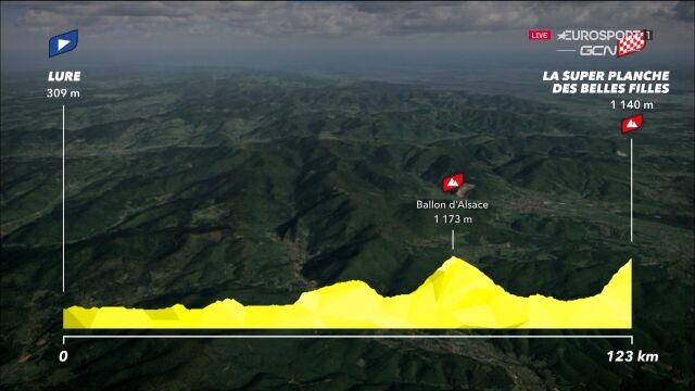 Profil ostatniego i najtrudniejszego etapu Tour de France 2022 kobiet