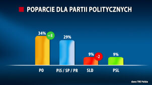 TNS Polska: Duży wzrost poparcia dla PO.  Poza Sejmem partie Korwin-Mikkego i Palikota