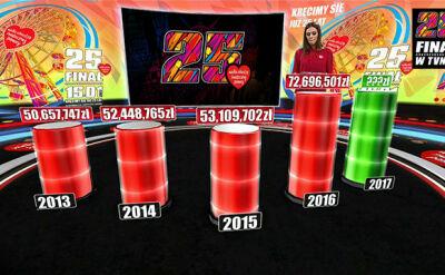 Ponad 3 miliony złotych na koncie WOŚP