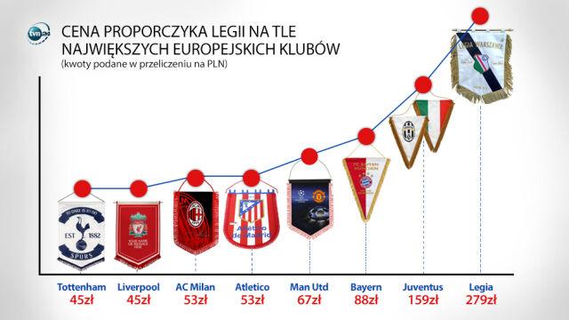 b62112e76 Sześć angielskich za jeden polski. Legia z najdroższym proporczykiem Europy