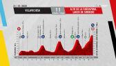Profil 11. etapu Vuelta a Espana 2020