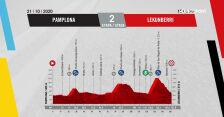Profil 2. etapu Vuelta a Espana 2020