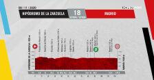 Profil 18. etapu Vuelta a Espana