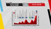Profil 12. etapu Vuelta a Espana 2020