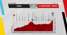 Profil 3. etapu Vuelta a Espana 2020