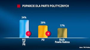 Sondaż: PiS prowadzi, Platforma traci, w Sejmie trzy ugrupowania