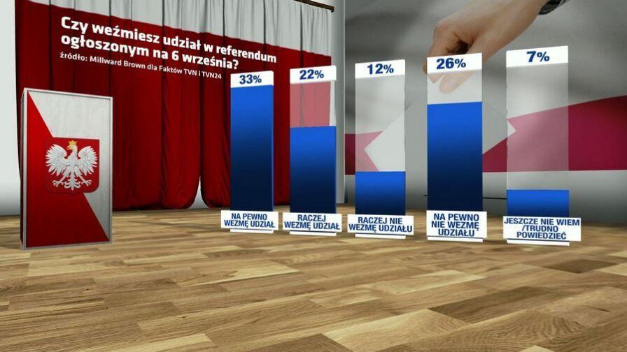 Czy referendum będzie wiążące? Mamy najnowszy sondaż dla Faktów TVN i TVN24