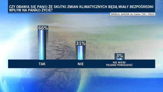"""Pytania o skutki zmian klimatycznych. Sondaż dla """"Faktów"""" TVN i TVN24"""