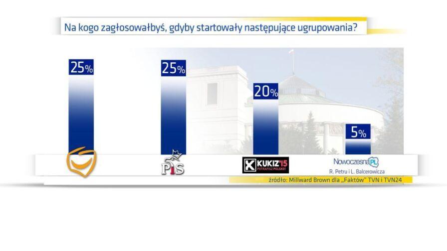 Sejm z Kukizem i Balcerowiczem, ale bez PSL, SLD, Korwina i Palikota. Najnowszy sondaż Millward Brown dla Faktów TVN i TVN24