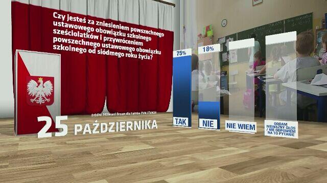 Sondaż referendalny dla Faktów TVN: czy Polacy wezmą udział w drugim głosowaniu?