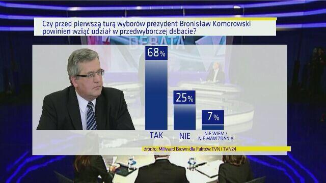 Większość ankietowanych chce, by Bronisław Komorowski wziął udział w debacie przed pierwszą turą wyborów