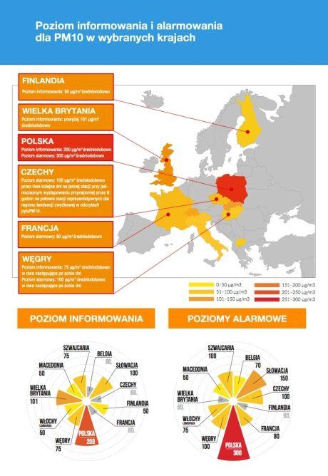 Poziomy informowania i alarmowania dla PM10 w wybranych krajach (Polski Alarm Smogowy)