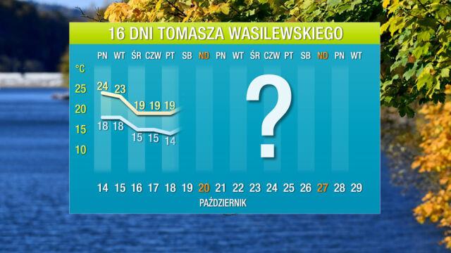 Wasilewskiego prognoza na 16 dni: potężny strumień ciepła